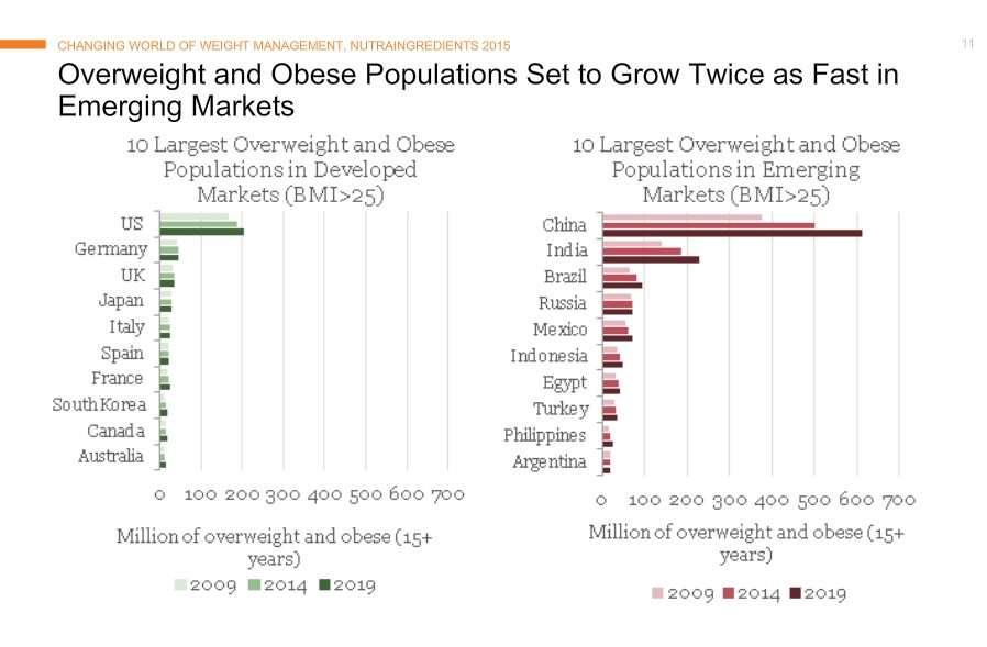 america is still getting fatter