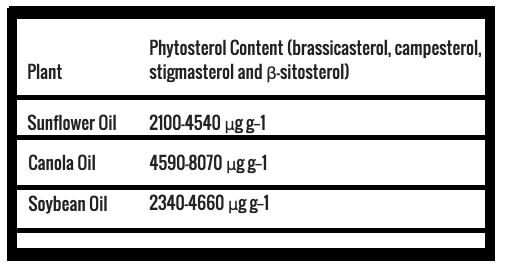 phytosterols in whey protein powder