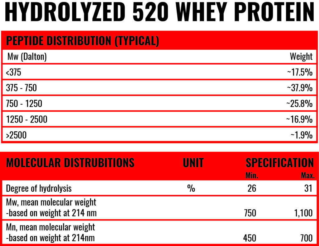 hydrolyzed whey protein powder
